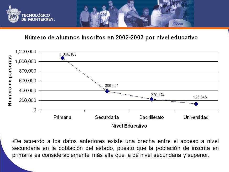 De acuerdo a los datos anteriores existe una brecha entre el acceso a nivel secundaria en la población del estado, puesto que la población de inscrita en primaria es considerablemente más alta que la de nivel secundaria y superior.