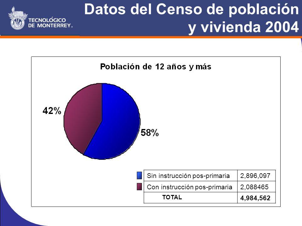 Datos del Censo de población y vivienda 2004 Sin instrucción pos-primaria2,896,097 Con instrucción pos-primaria2,088465 TOTAL 4,984,562