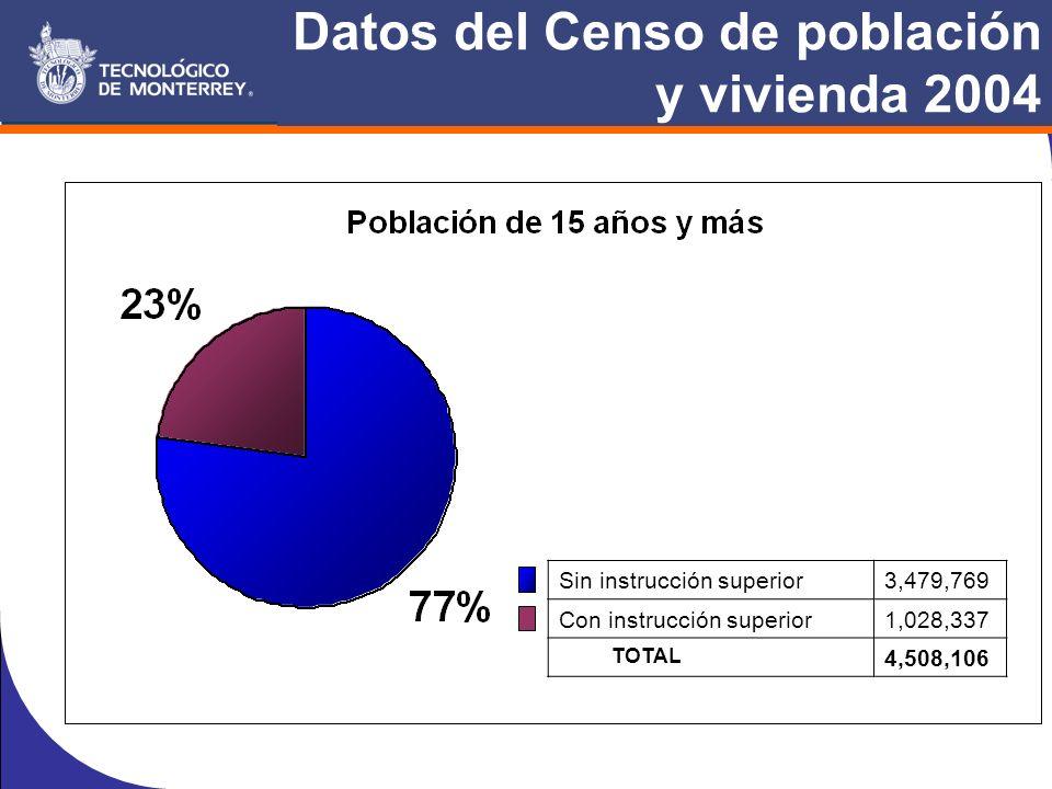 Datos del Censo de población y vivienda 2004 Sin instrucción superior3,479,769 Con instrucción superior1,028,337 TOTAL 4,508,106