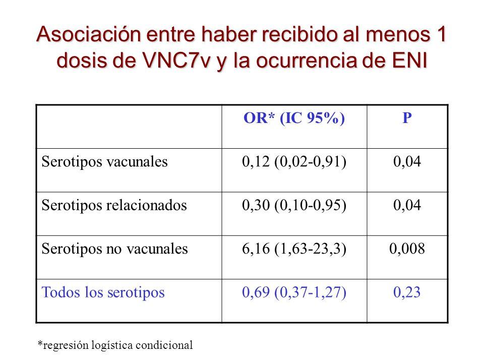 Asociación entre haber recibido al menos 1 dosis de VNC7v y la ocurrencia de ENI OR* (IC 95%)P Serotipos vacunales0,12 (0,02-0,91)0,04 Serotipos relac