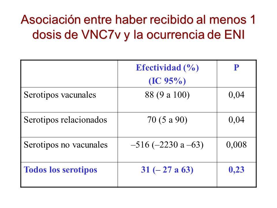 Asociación entre haber recibido al menos 1 dosis de VNC7v y la ocurrencia de ENI Efectividad (%) (IC 95%) P Serotipos vacunales88 (9 a 100)0,04 Seroti