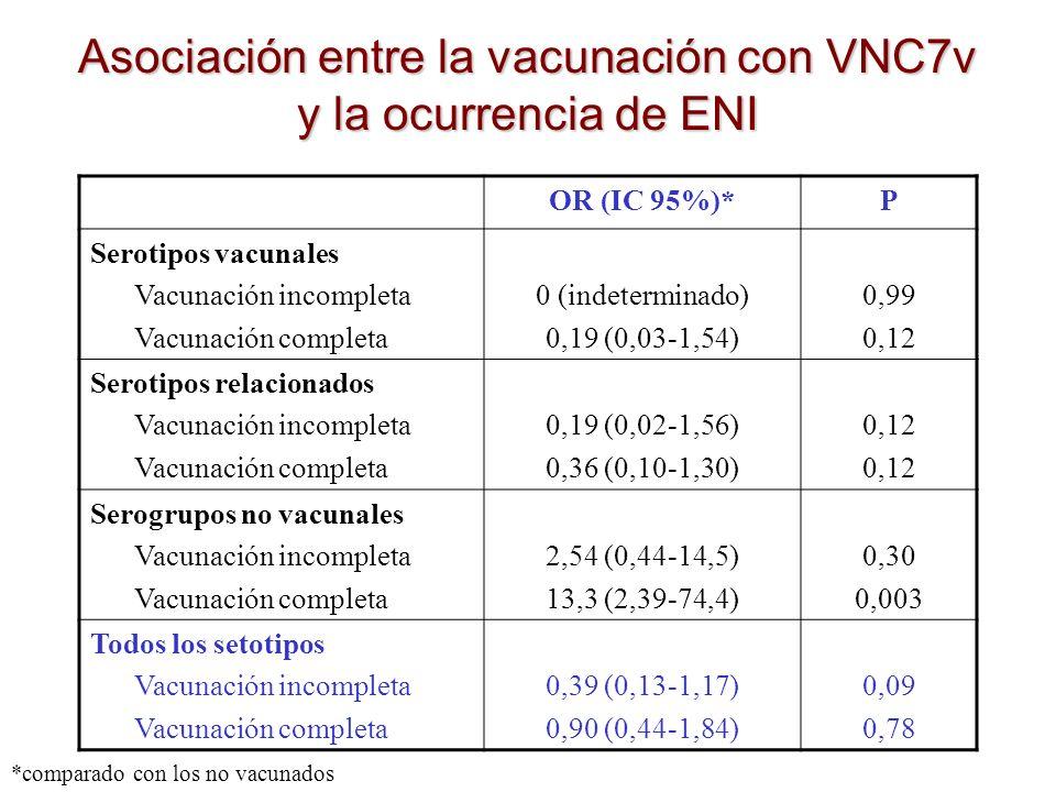 Asociación entre la vacunación con VNC7v y la ocurrencia de ENI OR (IC 95%)*P Serotipos vacunales Vacunación incompleta Vacunación completa 0 (indeter