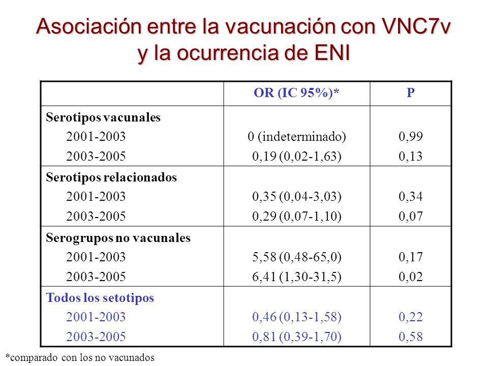 Asociación entre la vacunación con VNC7v y la ocurrencia de ENI OR (IC 95%)*P Serotipos vacunales 2001-2003 2003-2005 0 (indeterminado) 0,19 (0,02-1,6