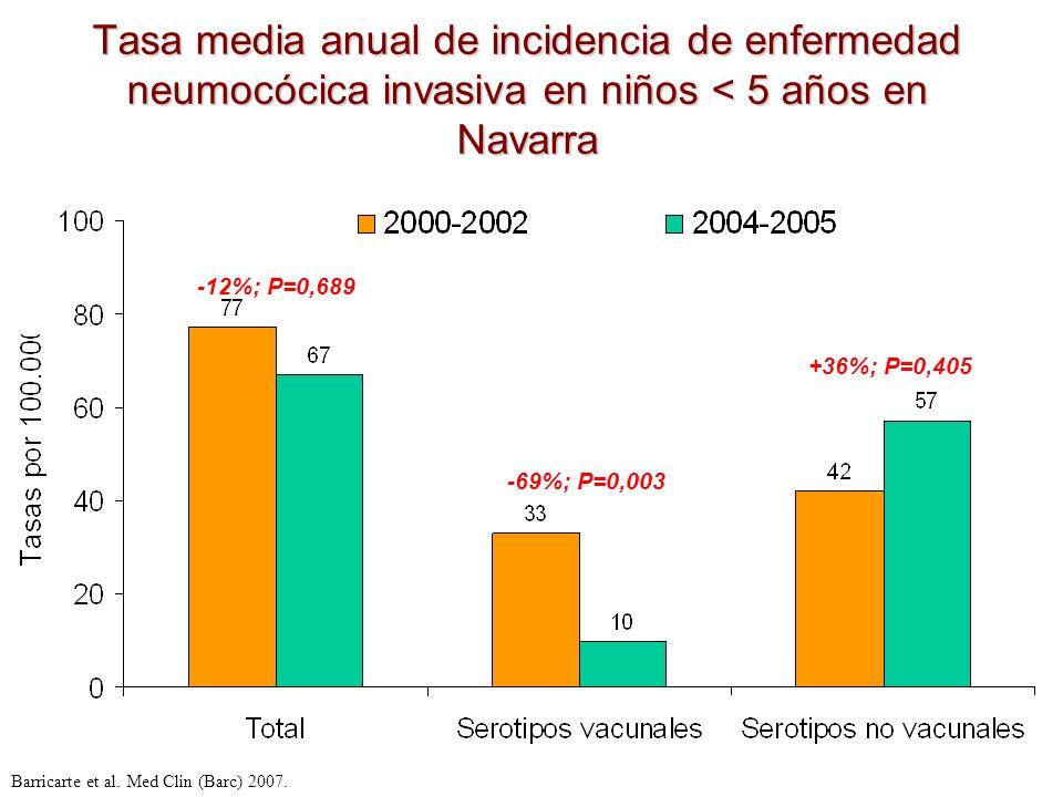 Tasa media anual de incidencia de enfermedad neumocócica invasiva en niños < 5 años en Navarra Barricarte et al. Med Clin (Barc) 2007. -12%; P=0,689 -