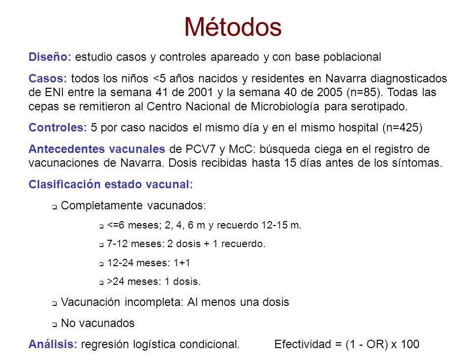 Características de los casos de ENI según su estado vacunal para VNC7v Vacunados (n=18) % No vacunados (n=67) % Forma clínica Meningitis Neumonía bacteriémica Otro foco Bacteriemia sin foco 6 39 6 50 6 37 6 51 Serotipo de neumococo Vacunales: 4, 6B, 9V, 14, 18C, 19F, 23F Relacionados con la vacuna: 6A,19A,23B No vacunales 6 28 67 51 33 13 Edad (meses): 0-11 12-23 24-59 28 44 28 31 39 30