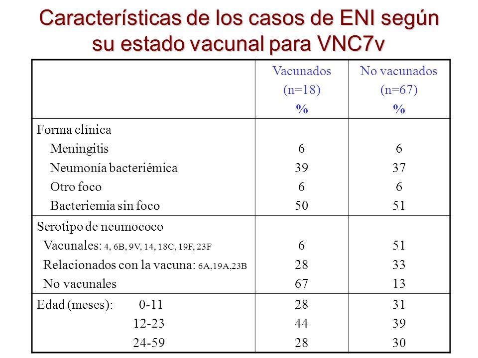 Asociación entre haber recibido al menos 1 dosis de VNC7v y la ocurrencia de ENI OR* (IC 95%)P Serotipos vacunales0,12 (0,02-0,91)0,04 Serotipos relacionados0,30 (0,10-0,95)0,04 Serotipos no vacunales6,16 (1,63-23,3)0,008 Todos los serotipos0,69 (0,37-1,27)0,23 *regresión logística condicional