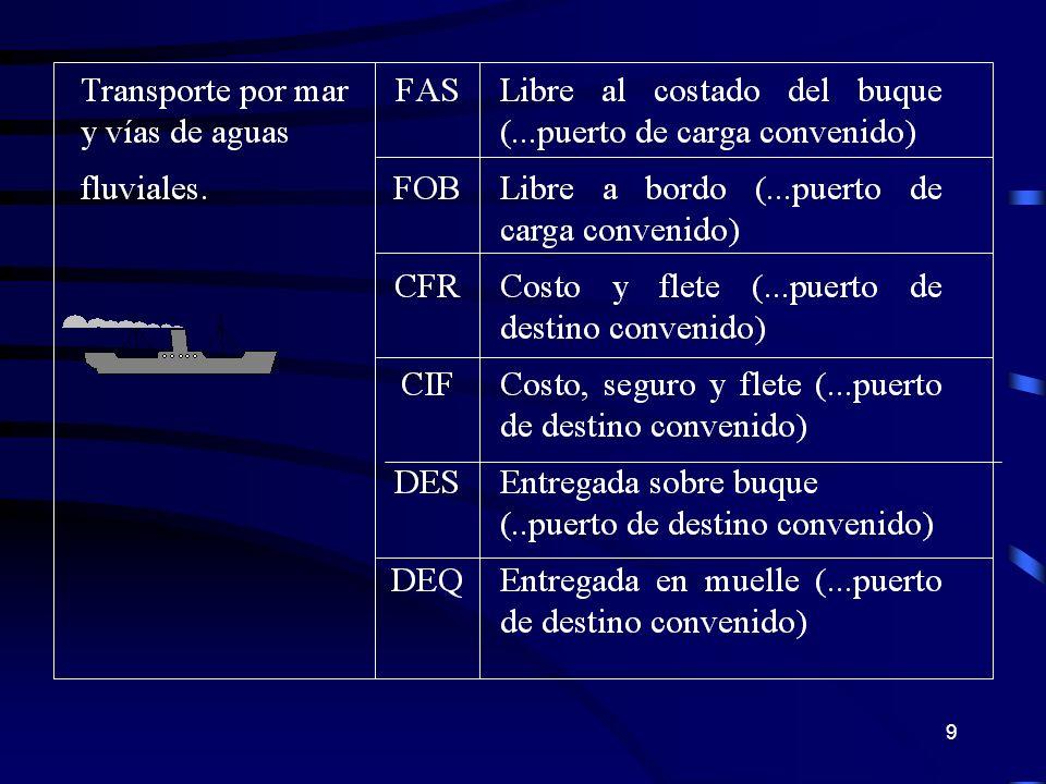 FOB TRANSFERENCIA DE LA RESPONSABILIDAD Riesgo y Responsabilidad del Comprador Contratar Transporte y Seguro hasta destino Efectuar el despacho de Importación Vendedor Comprador Puerto de Embarque Puerto de Destino Aduana Export.