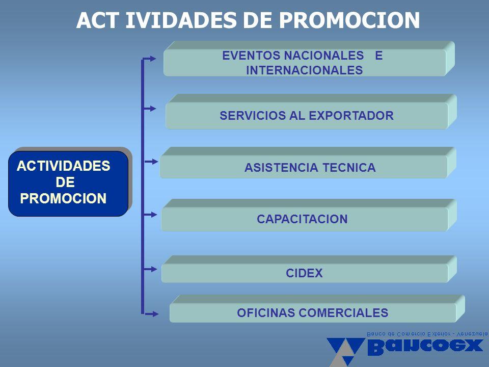 CAPACITACION ASISTENCIA TECNICA EVENTOS NACIONALES E INTERNACIONALES CIDEX SERVICIOS AL EXPORTADOR ACTIVIDADES DE PROMOCION ACT IVIDADES DE PROMOCION