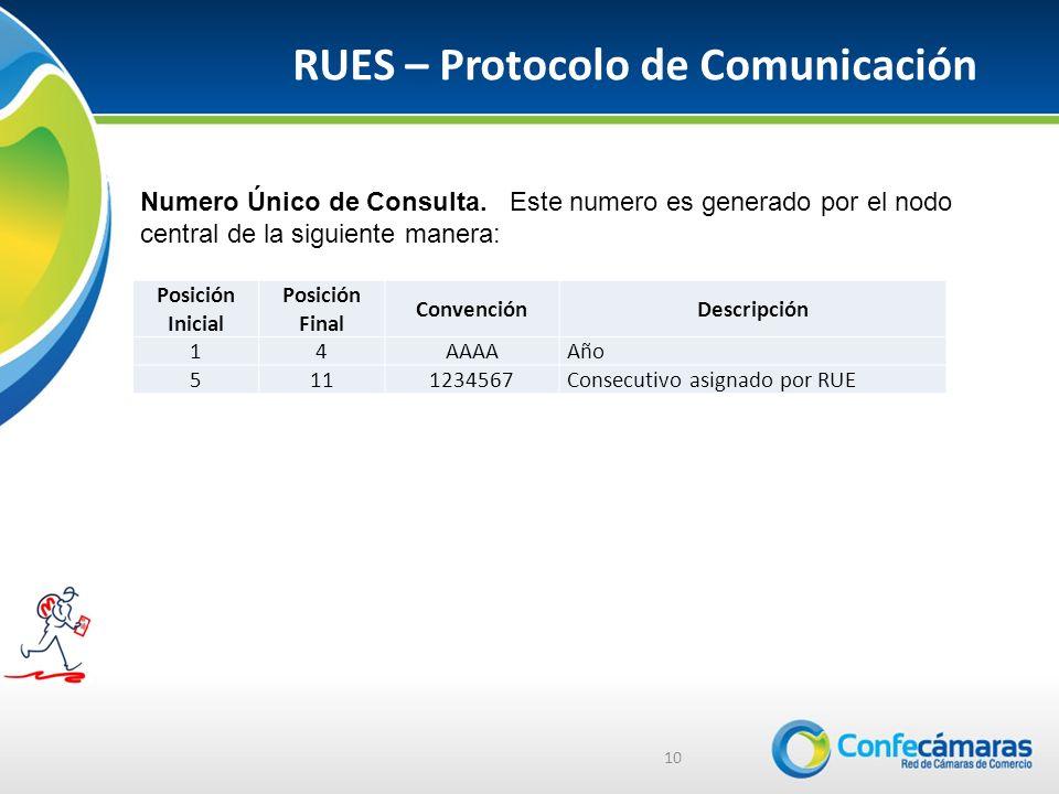 RUES – Protocolo de Comunicación 10 Numero Único de Consulta.