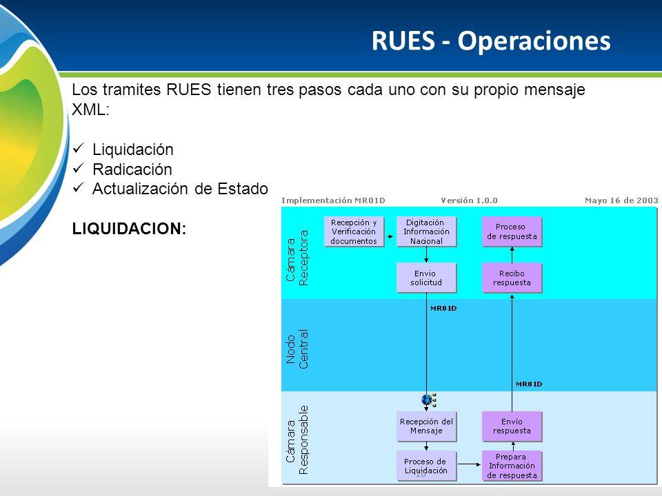 RUES - Operaciones 16 Los tramites RUES tienen tres pasos cada uno con su propio mensaje XML: Liquidación Radicación Actualización de Estado LIQUIDACION:
