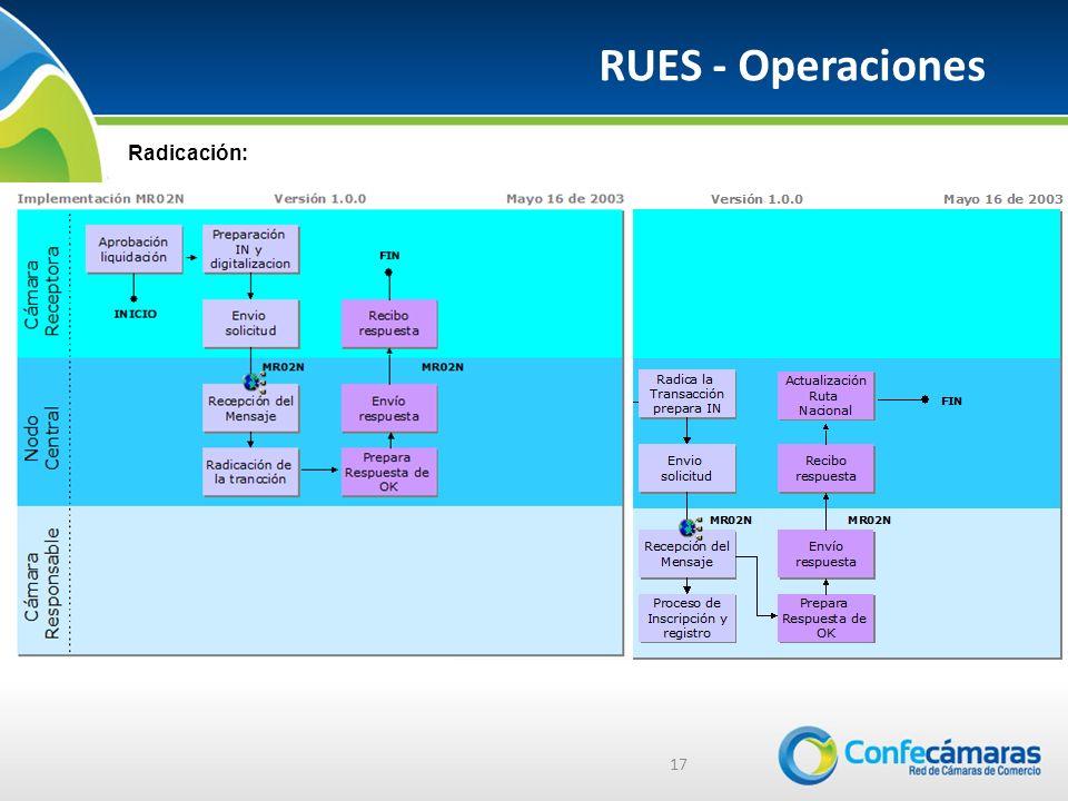 RUES - Operaciones 17 Radicación: