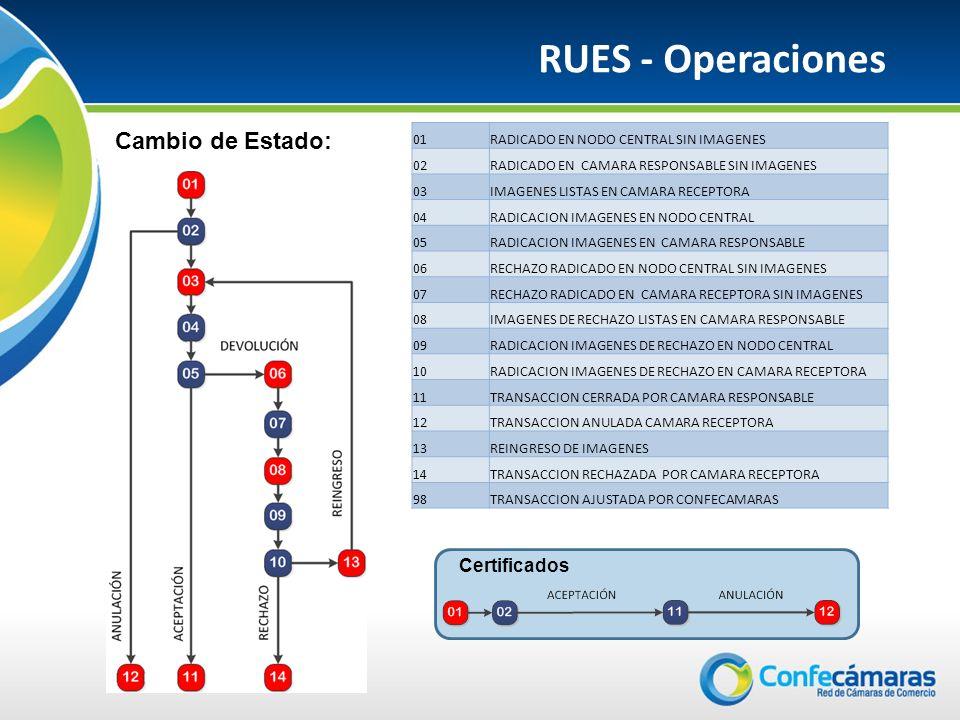 RUES - Operaciones Cambio de Estado: 01RADICADO EN NODO CENTRAL SIN IMAGENES 02RADICADO EN CAMARA RESPONSABLE SIN IMAGENES 03IMAGENES LISTAS EN CAMARA RECEPTORA 04RADICACION IMAGENES EN NODO CENTRAL 05RADICACION IMAGENES EN CAMARA RESPONSABLE 06RECHAZO RADICADO EN NODO CENTRAL SIN IMAGENES 07RECHAZO RADICADO EN CAMARA RECEPTORA SIN IMAGENES 08IMAGENES DE RECHAZO LISTAS EN CAMARA RESPONSABLE 09RADICACION IMAGENES DE RECHAZO EN NODO CENTRAL 10RADICACION IMAGENES DE RECHAZO EN CAMARA RECEPTORA 11TRANSACCION CERRADA POR CAMARA RESPONSABLE 12TRANSACCION ANULADA CAMARA RECEPTORA 13REINGRESO DE IMAGENES 14TRANSACCION RECHAZADA POR CAMARA RECEPTORA 98TRANSACCION AJUSTADA POR CONFECAMARAS Certificados
