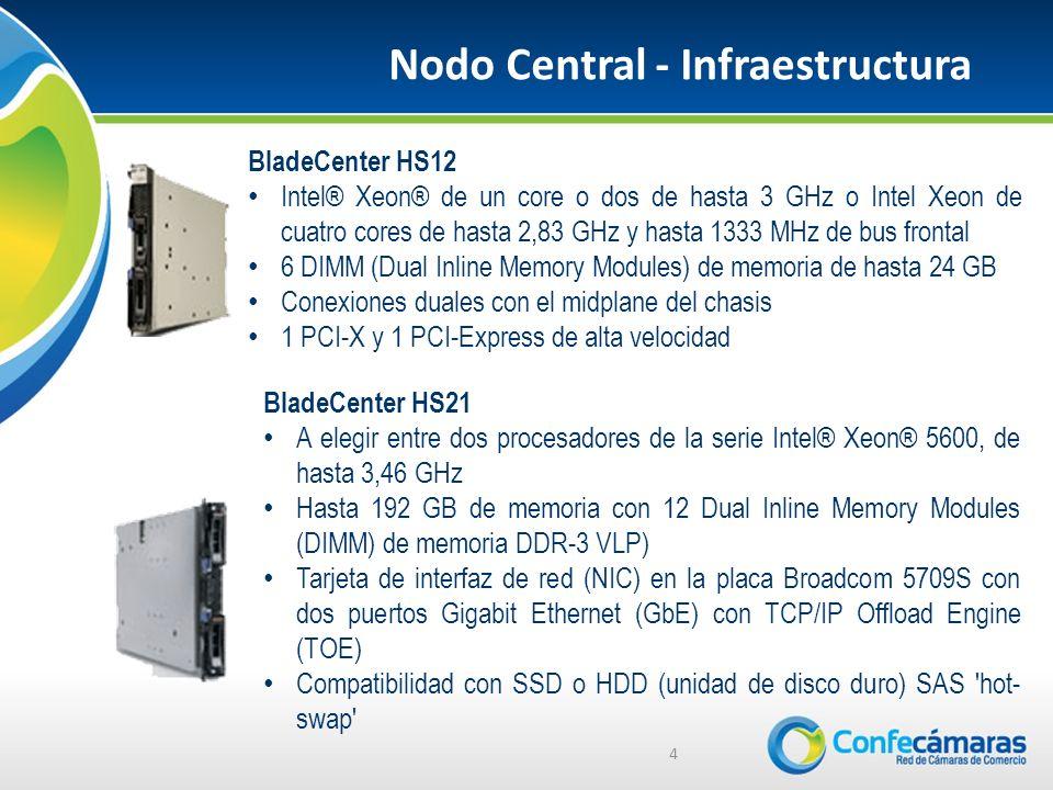 Nodo Central - Infraestructura 4 BladeCenter HS12 Intel® Xeon® de un core o dos de hasta 3 GHz o Intel Xeon de cuatro cores de hasta 2,83 GHz y hasta 1333 MHz de bus frontal 6 DIMM (Dual Inline Memory Modules) de memoria de hasta 24 GB Conexiones duales con el midplane del chasis 1 PCI-X y 1 PCI-Express de alta velocidad BladeCenter HS21 A elegir entre dos procesadores de la serie Intel® Xeon® 5600, de hasta 3,46 GHz Hasta 192 GB de memoria con 12 Dual Inline Memory Modules (DIMM) de memoria DDR-3 VLP) Tarjeta de interfaz de red (NIC) en la placa Broadcom 5709S con dos puertos Gigabit Ethernet (GbE) con TCP/IP Offload Engine (TOE) Compatibilidad con SSD o HDD (unidad de disco duro) SAS hot- swap