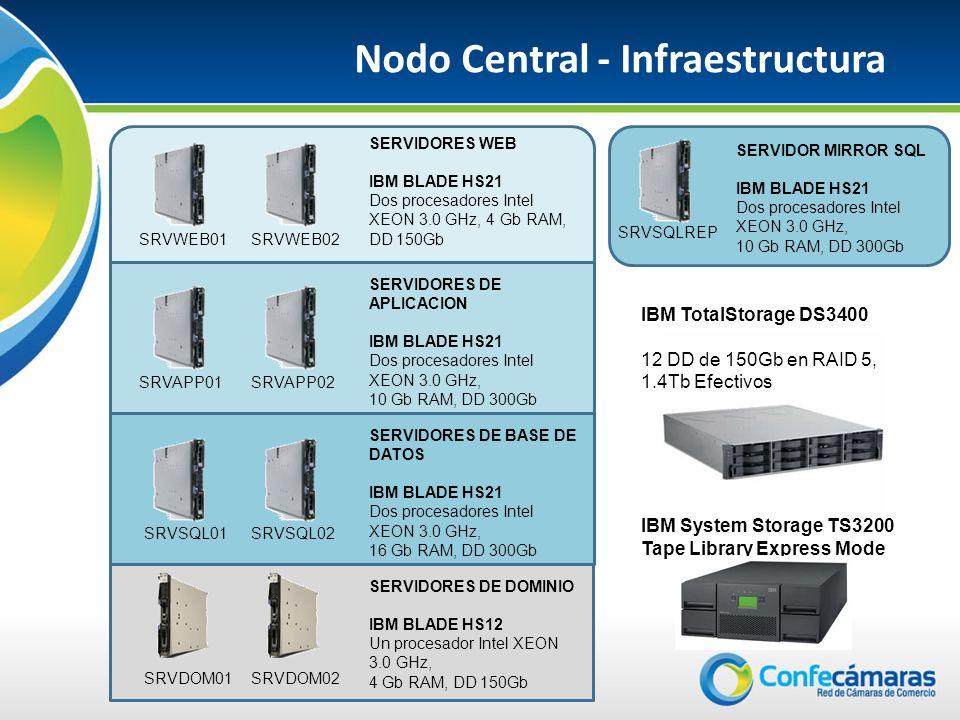 Nodo Central - Infraestructura 5 SRVWEB01SRVWEB02 SERVIDORES WEB IBM BLADE HS21 Dos procesadores Intel XEON 3.0 GHz, 4 Gb RAM, DD 150Gb SRVAPP01SRVAPP02 SERVIDORES DE APLICACION IBM BLADE HS21 Dos procesadores Intel XEON 3.0 GHz, 10 Gb RAM, DD 300Gb SRVSQL01SRVSQL02 SERVIDORES DE BASE DE DATOS IBM BLADE HS21 Dos procesadores Intel XEON 3.0 GHz, 16 Gb RAM, DD 300Gb SRVDOM01SRVDOM02 SERVIDORES DE DOMINIO IBM BLADE HS12 Un procesador Intel XEON 3.0 GHz, 4 Gb RAM, DD 150Gb SRVSQLREP SERVIDOR MIRROR SQL IBM BLADE HS21 Dos procesadores Intel XEON 3.0 GHz, 10 Gb RAM, DD 300Gb IBM TotalStorage DS3400 12 DD de 150Gb en RAID 5, 1.4Tb Efectivos IBM System Storage TS3200 Tape Library Express Mode