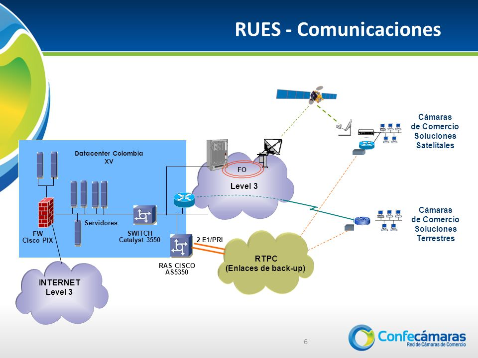 RUES - Comunicaciones 6 BACKBONEIMPSAT Servidores Datacenter Colombia XV SWITCH Catalyst 3550 FW Cisco PIX Level 3 FO RTPC (Enlaces de back-up) RAS CI