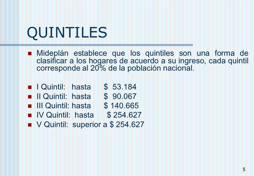 5 QUINTILES Mideplán establece que los quintiles son una forma de clasificar a los hogares de acuerdo a su ingreso, cada quintil corresponde al 20% de