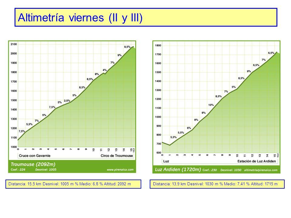 Altimetría viernes (II y III) Distancia: 13,9 km Desnivel: 1030 m % Medio: 7,41 % Altitud: 1715 mDistancia: 15,5 km Desnivel: 1005 m % Medio: 6,8 % Al