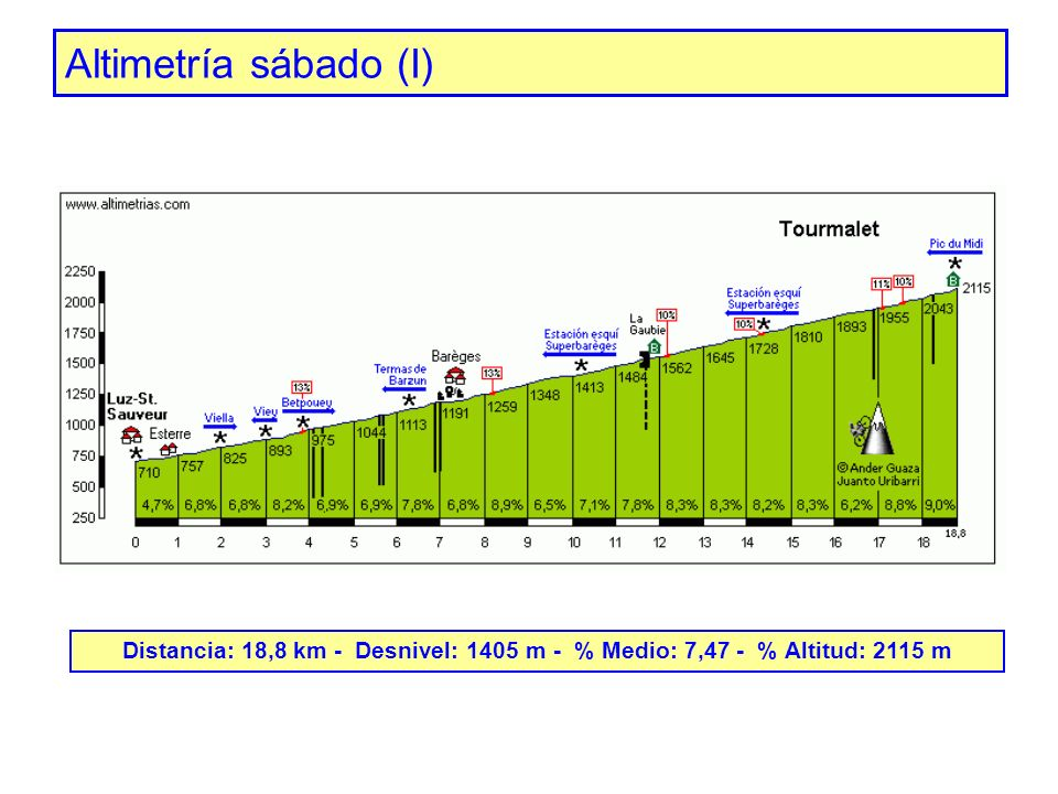Altimetría sábado (I) Distancia: 18,8 km - Desnivel: 1405 m - % Medio: 7,47 - % Altitud: 2115 m