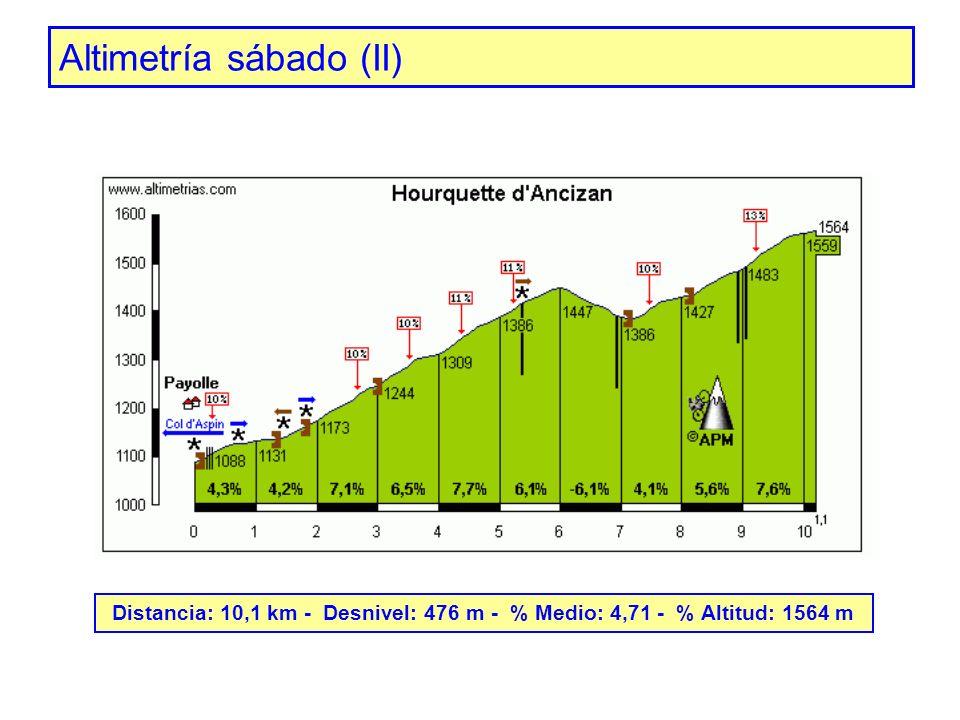 Altimetría sábado (II) Distancia: 10,1 km - Desnivel: 476 m - % Medio: 4,71 - % Altitud: 1564 m