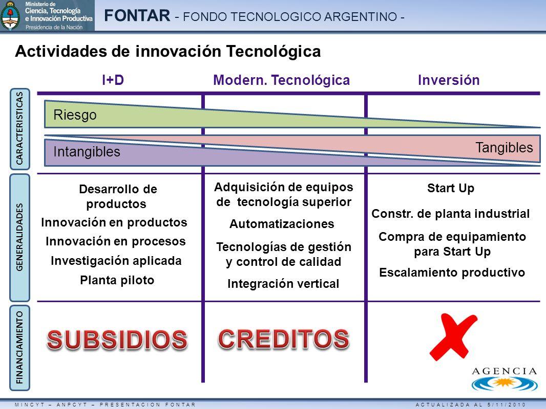 MINCYT – ANPCYT – PRESENTACION FONTAR ACTUALIZADA AL 5/11/2010 FONTAR - FONDO TECNOLOGICO ARGENTINO - Desarrollo de productos Modern. TecnológicaI+DIn