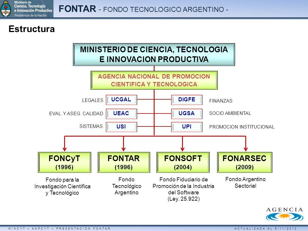 MINCYT – ANPCYT – PRESENTACION FONTAR ACTUALIZADA AL 5/11/2010 FONTAR - FONDO TECNOLOGICO ARGENTINO - Características del financiamiento BeneficioSubsidio en efectivo ModalidadVentanilla permanente Frecuencia2 llamados / año OperatoriaContrato de incorporación y monitoreo Monto13 pagos al año de: -1er año: $ 8.000 / pago -2do año: $ 6.000 / pago -3do año: $ 4.000 / pago BeneficiariosPyMEs o Grandes PlazoHasta 36 meses Objetivo: Incorporación de profesionales altamente calificados con título de doctor al sector productivo de manera permanente.