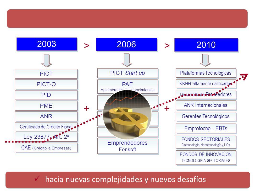 Evolución de las líneas de financiamiento de la AGENCIA hacia nuevas complejidades y nuevos desafíos 2003 CAE (Crédito a Empresas) Ley 23877- Art. 2º