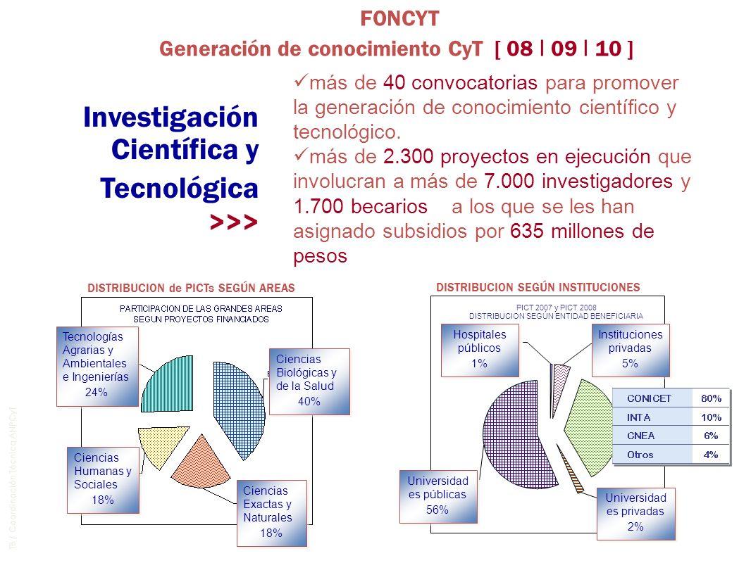 TB / Coordinación Técnica ANPCyT Investigación Científica y Tecnológica >>> Tecnologías Agrarias y Ambientales e Ingenierías 24% Tecnologías Agrarias