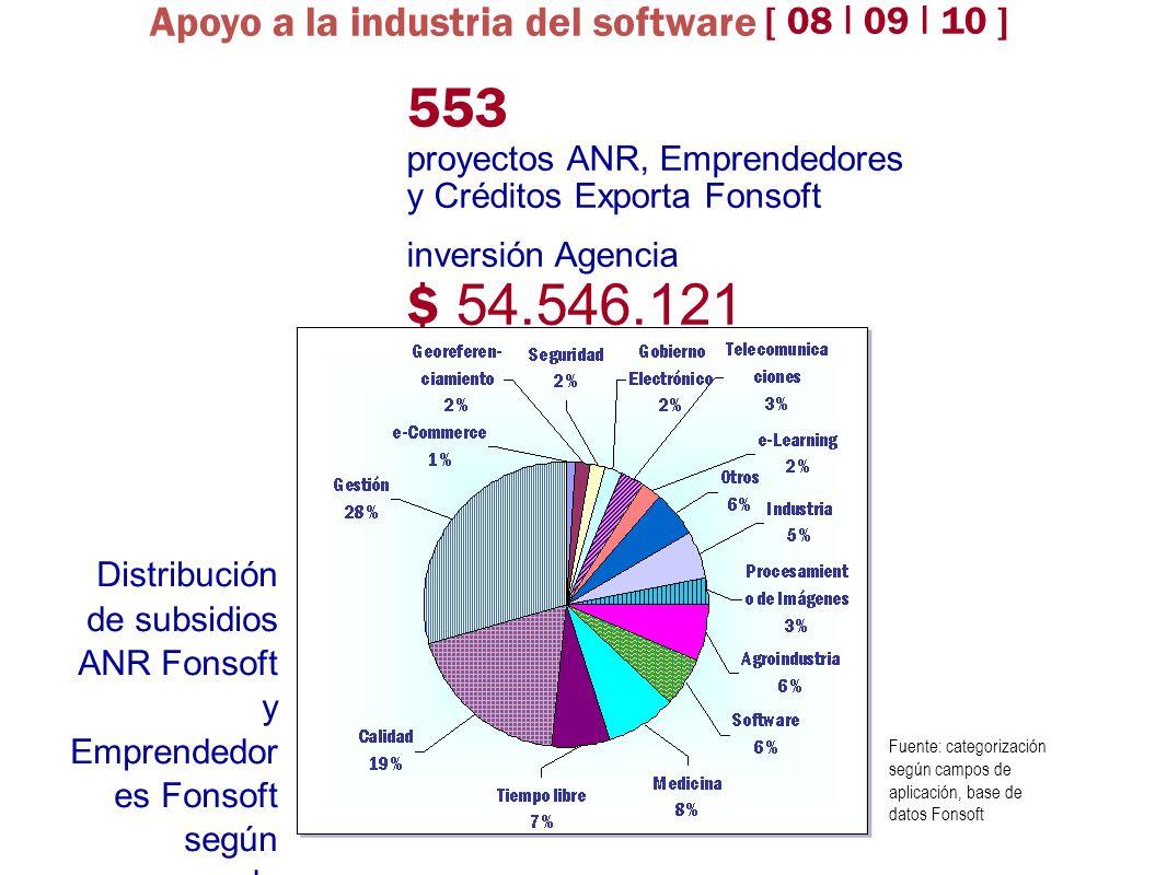 553 proyectos ANR, Emprendedores y Créditos Exporta Fonsoft inversión Agencia $ 54.546.121 Distribución de subsidios ANR Fonsoft y Emprendedor es Fons