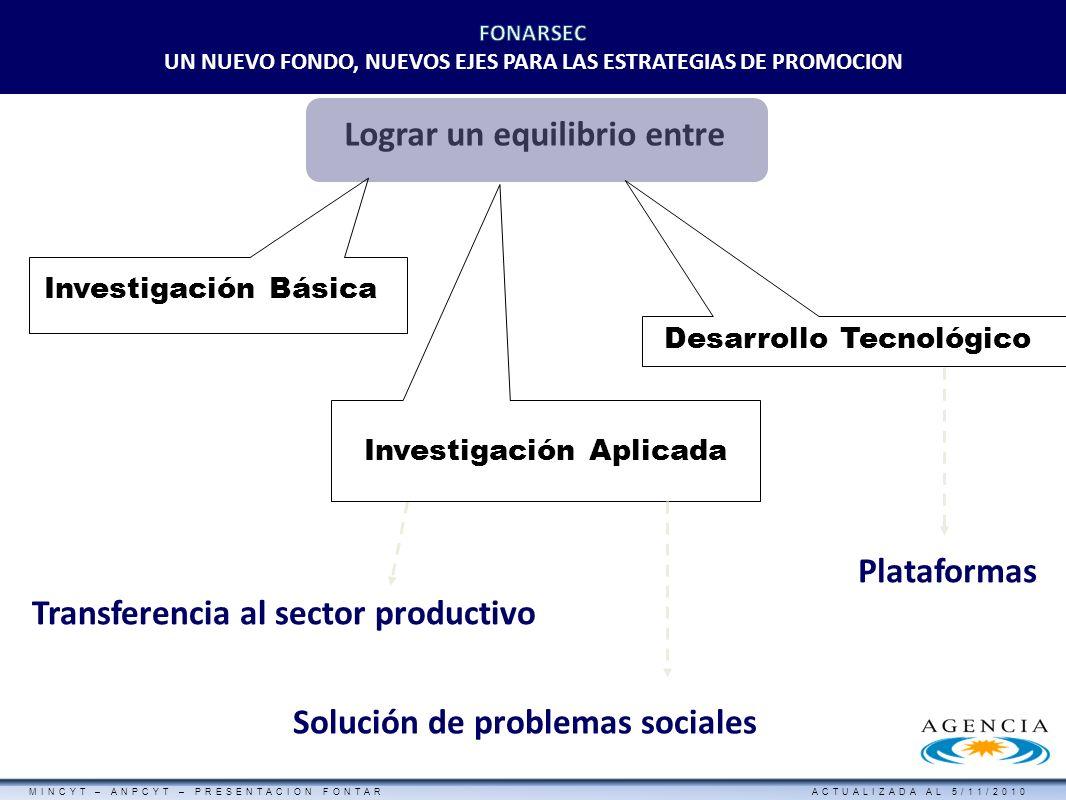 MINCYT – ANPCYT – PRESENTACION FONTAR ACTUALIZADA AL 5/11/2010 FONTAR - FONDO TECNOLOGICO ARGENTINO - Lograr un equilibrio entre Transferencia al sect