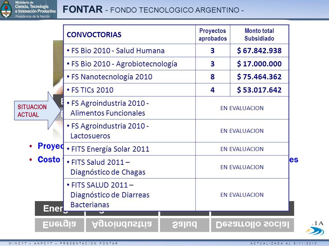MINCYT – ANPCYT – PRESENTACION FONTAR ACTUALIZADA AL 5/11/2010 FONTAR - FONDO TECNOLOGICO ARGENTINO - Fondos Sectoriales | u$s 50.000.000 Proyectos as