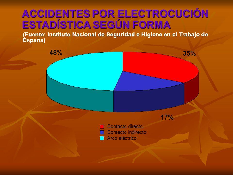 35% 17% 48% Contacto directo Contacto indirecto Arco eléctrico ACCIDENTES POR ELECTROCUCIÓN ESTADÍSTICA SEGÚN FORMA ACCIDENTES POR ELECTROCUCIÓN ESTAD