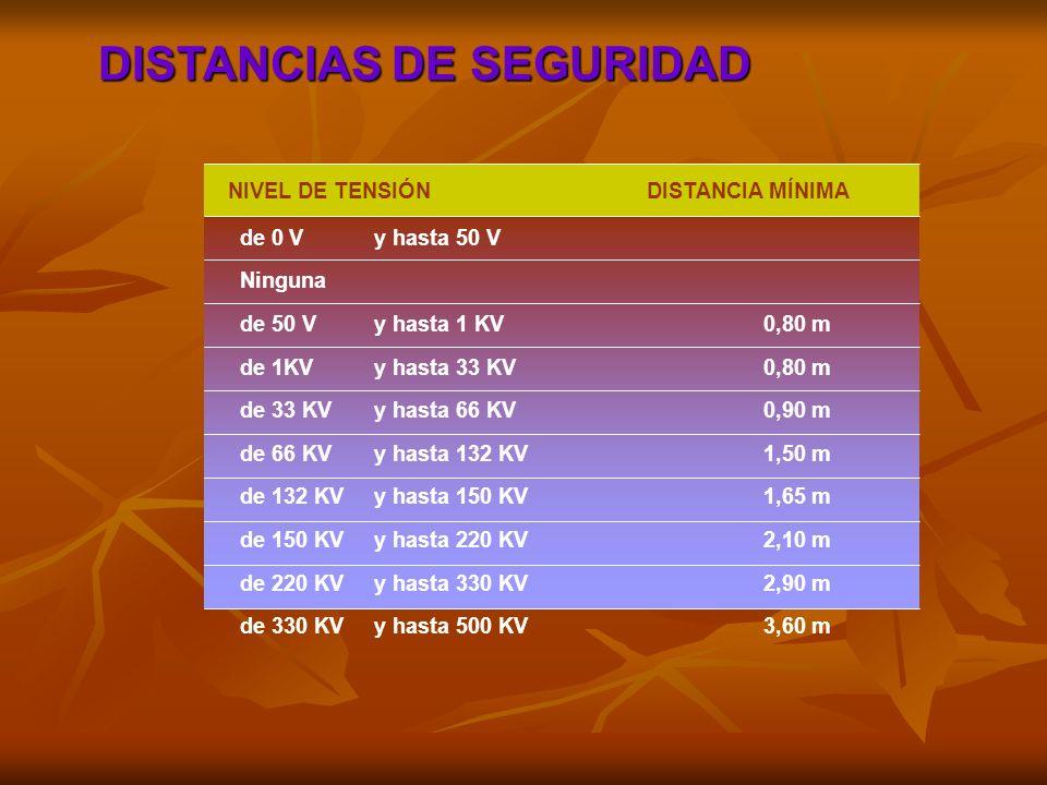 DISTANCIAS DE SEGURIDAD de 0 V y hasta 50 V Ninguna de 50 V y hasta 1 KV0,80 m de 1KV y hasta 33 KV0,80 m de 33 KV y hasta 66 KV0,90 m de 66 KV y hast
