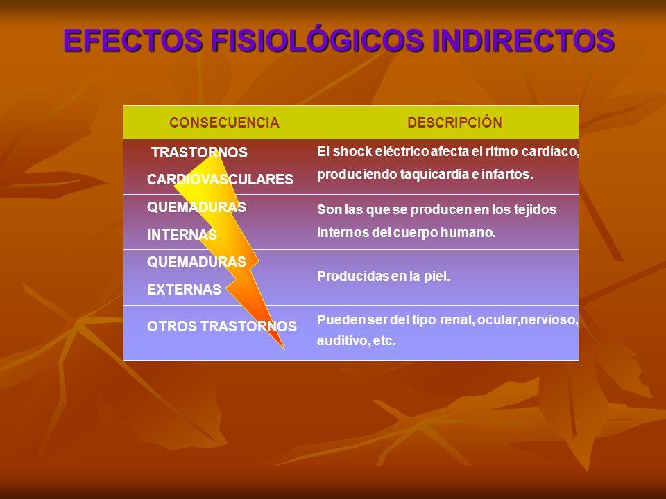 EFECTOS FISIOLÓGICOS INDIRECTOS CONSECUENCIA DESCRIPCIÓN TRASTORNOS CARDIOVASCULARES QUEMADURAS INTERNAS QUEMADURAS EXTERNAS OTROS TRASTORNOS El shock