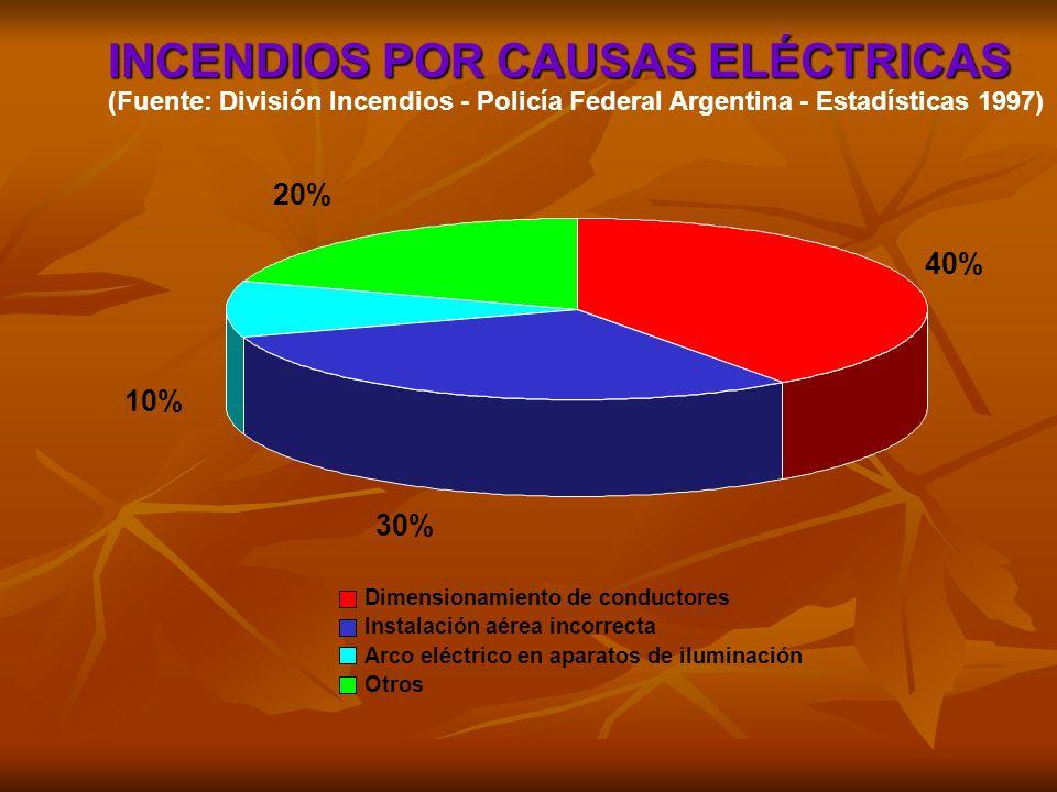 40% 30% 10% 20% Dimensionamiento de conductores Instalación aérea incorrecta Arco eléctrico en aparatos de iluminación Otros INCENDIOS POR CAUSAS ELÉC