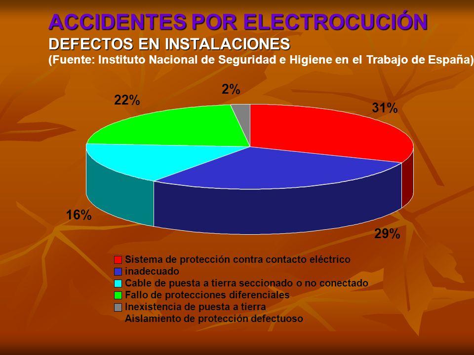 31% 29% 16% 22% 2% Sistema de protección contra contacto eléctrico inadecuado Cable de puesta a tierra seccionado o no conectado Fallo de protecciones