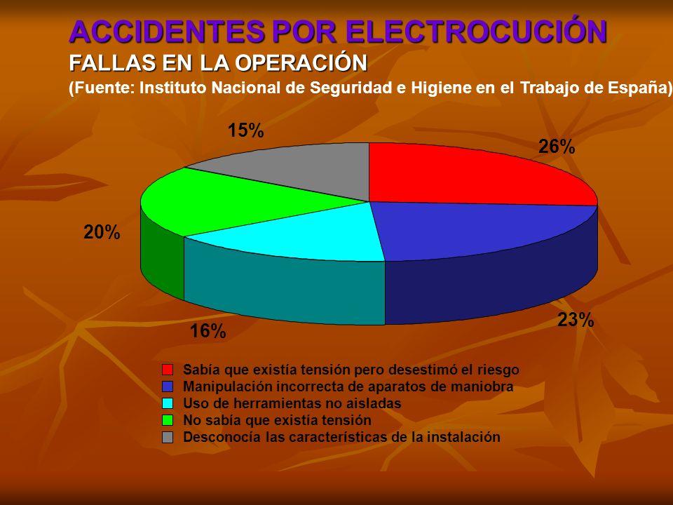 ECUALIZACIÓN DE CONOCIMIENTOS PREVIOS COMPONENTES Y SEÑALES CORRIENTE ELÉCTRICA TENSIÓN - DIFERENCIA DE POTENCIAL CONDUCTORES Y AISLADORES RESISTENCIA CIRCUITO ELÉCTRICO COMPLETO + - E I = 0 R CIRCUITO ELÉCTRICO ABIERTO + - E I 0 R CIRCUITO ELÉCTRICO CERRADO