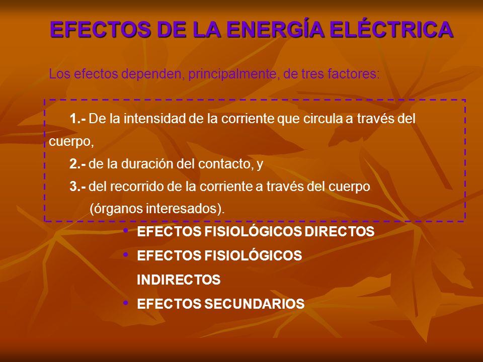 EFECTOS FISIOLÓGICOS DIRECTOS INTENSIDAD (CA) EFECTOS 0,5 mA UMBRAL DE PERCEPCIÓN de 0,5 mA y hasta 3 mA Percepción de 3 mA y hasta 10 mA Electrización 10 mA UMBRAL DE LIBERACIÓN de 10 mA y hasta 20 mA Tetanización 20 mA UMBRAL DE ASFIXIA de 25 mA y hasta 30 mA Asfixia 30 mA UMBRAL DE FIBRILACIÓN de 30 mA y hasta 75 mA Fibrilación Ventricular