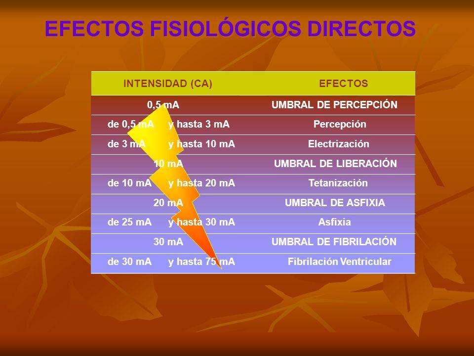 EFECTOS FISIOLÓGICOS DIRECTOS INTENSIDAD (CA) EFECTOS 0,5 mA UMBRAL DE PERCEPCIÓN de 0,5 mA y hasta 3 mA Percepción de 3 mA y hasta 10 mA Electrizació