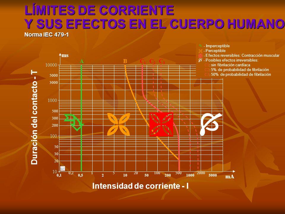 DESENERGIZACIÓN - CORTE EFECTIVO DE LAS FUENTES DE TENSIÓN BLOQUEO DE LOS APARATOS DE CORTE - ENCLAVAMIENTO COMPROBACIÓN DE AUSENCIA DE TENSIÓN PUESTA A TIERRA Y EN CORTOCIRCUITO SEÑALIZACIÓN DE LA ZONA DE TRABAJO