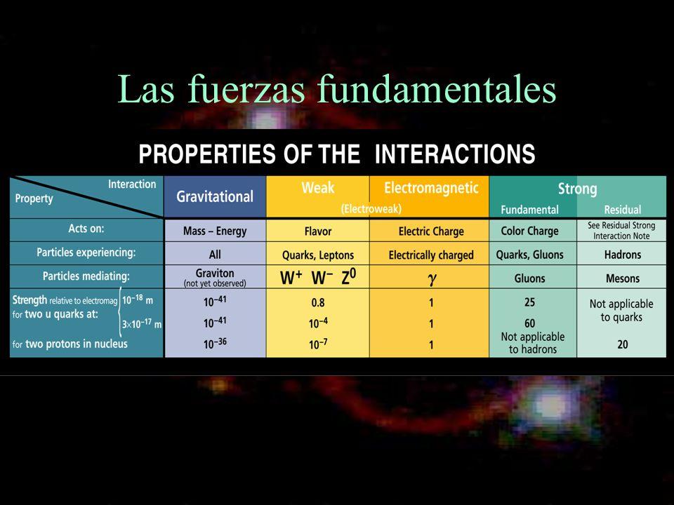 Las fuerzas fundamentales