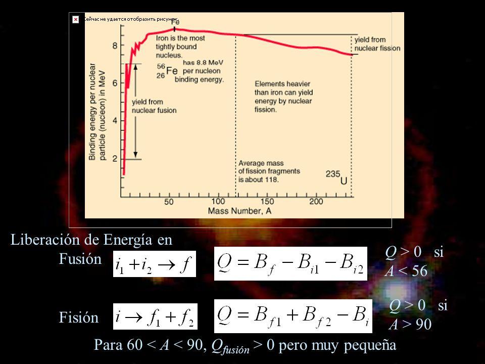 Liberación de Energía en Fusión Fisión Q > 0 si A < 56 Q > 0 si A > 90 Para 60 0 pero muy pequeña