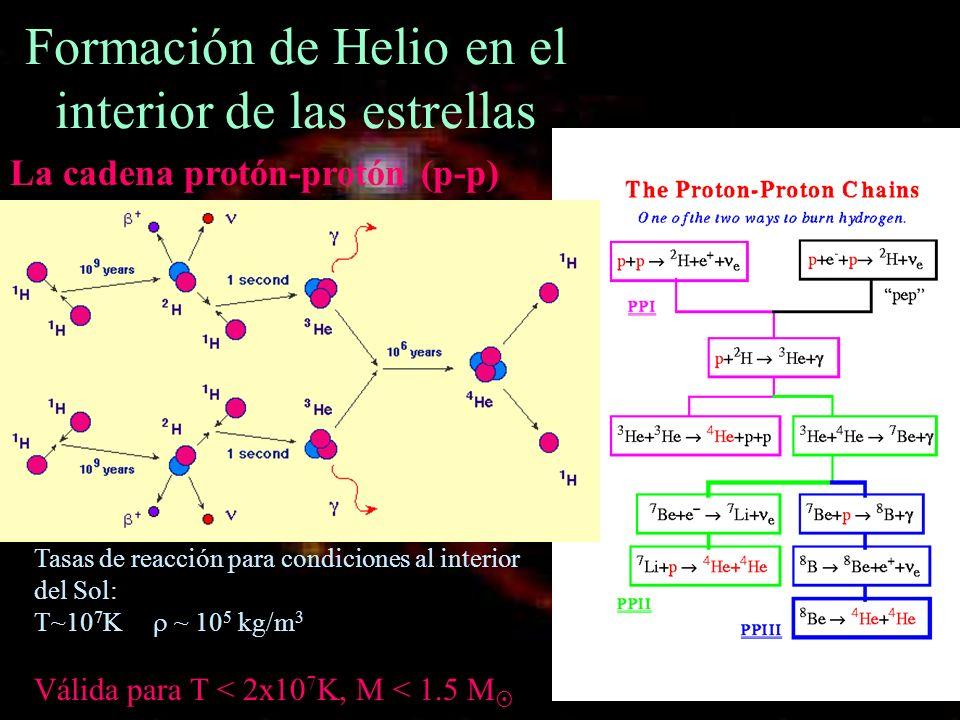 Formación de Helio en el interior de las estrellas Tasas de reacción para condiciones al interior del Sol: T~10 7 K ~ 10 5 kg/m 3 Válida para T < 2x10