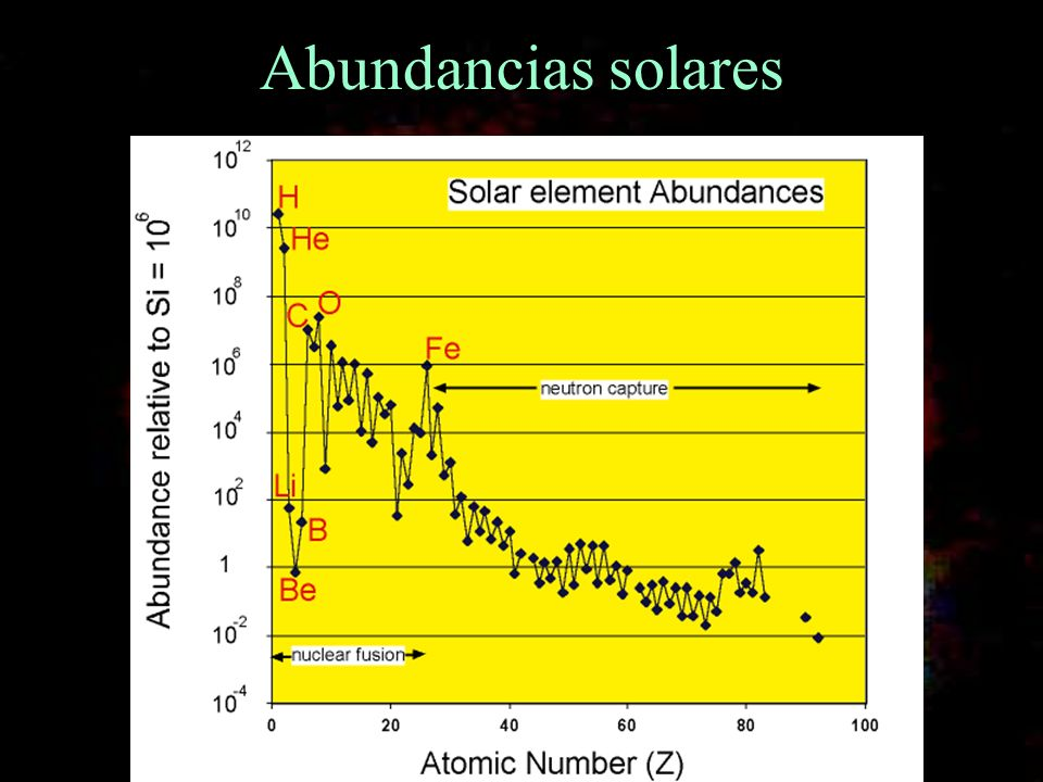 Nucleosíntesis primordial 3 era etapa: Los elementos livianos La formación prosigue por absiorción de neutrones, pero la falta de núcleos estables con númeo de masa atómica 5 y 8, imposibilitó la formación de elementos mas pesados.