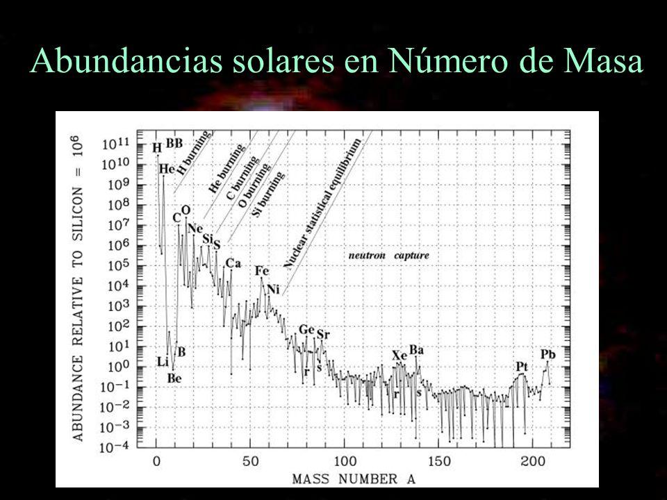 Aspectos a remarcar Isótopos mas livianos son los mas abundantes Isótopos del Li, Be y B can bajas abundancias Entre A = 12 (C) y 40 (Ca) pendiente decreciente con el efecto par-impar superpuesto Pozo entre 41 < A < 50 Pico simétrico entre 45 < A < 67 con máximo en A=56 Cambio de pendiente en la caída luego del pico de 56 Fe en A ~ 70.