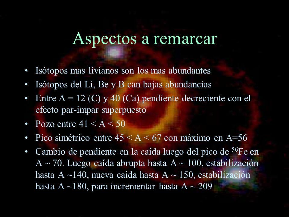 Aspectos a remarcar Isótopos mas livianos son los mas abundantes Isótopos del Li, Be y B can bajas abundancias Entre A = 12 (C) y 40 (Ca) pendiente de