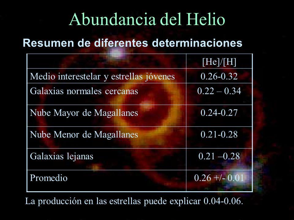 Abundancia del Helio Resumen de diferentes determinaciones [He]/[H] Medio interestelar y estrellas jóvenes0.26-0.32 Galaxias normales cercanas0.22 – 0