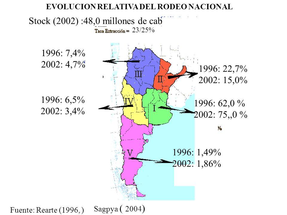 EVOLUCION RELATIVA DEL RODEO NACIONAL 23/25% 1996: 62,0 % 2002: 75,,0 % 1996: 1,49% 2002: 1,86% 1996: 7,4% 2002: 4,7% 1996: 22,7% 2002: 15,0% Fuente:
