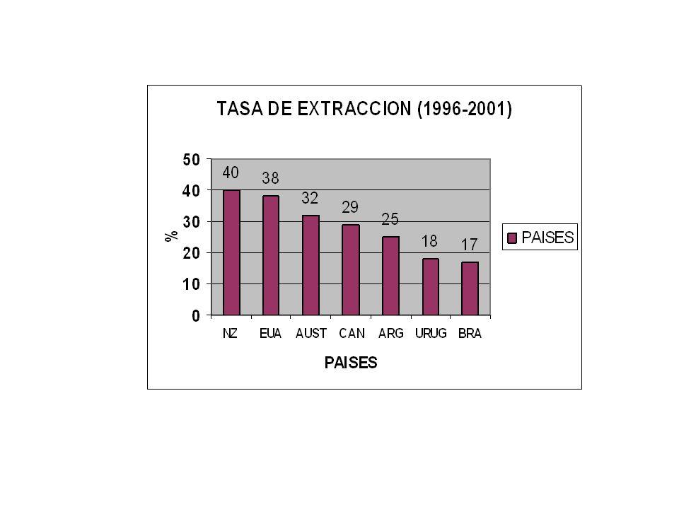 RELACION DE PRODUCION Y CONSUMO DE LAS REGIONES GANADERAS 25% SE AUTOABASTE Y EXPORTA IMPORTA CONSUME LO QUE PRODUCE IMPORTA