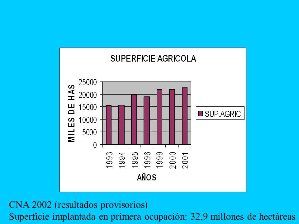 Indicadores del sector vacuno Fuente: Mercados ganaderos SAGPyA