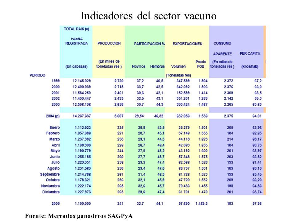 Producción Total de carnes vacunas (miles toneladas res c/hueso Fuente: Mercados ganaderos SAGPyA